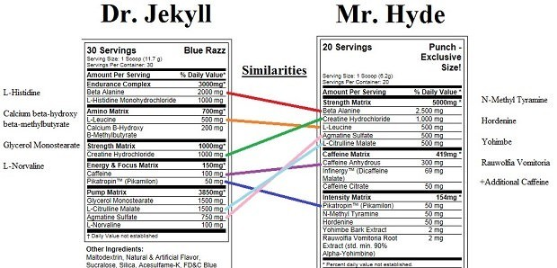 dr.jekyll and mr. hyde compare and contrast essay Also explains the historical and literary context that influenced dr jekyll and mr hyde sparknotes search menu literature arrow literature sparknotes suggested essay topics how to cite this sparknote share this order the strange case of dr jekyll and mr hyde and other stories.